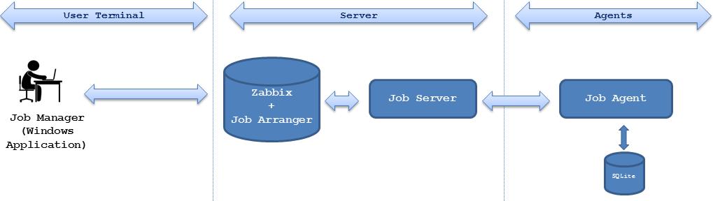 Architecture no.1 of Job Arranger of Zabbix
